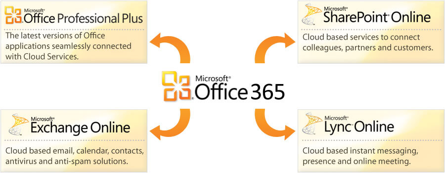 microsoft 365 activation key crack
